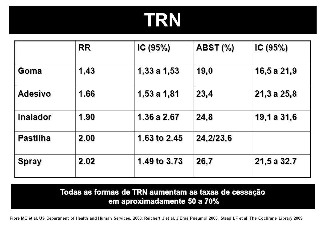 Todas as formas de TRN aumentam as taxas de cessação
