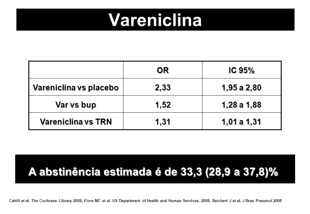 Vareniclina vs placebo A abstinência estimada é de 33,3 (28,9 a 37,8)%