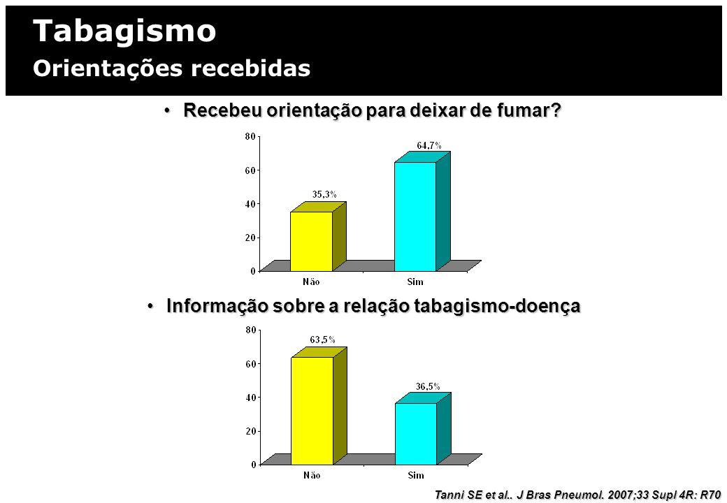Tabagismo MORBIMORTALIDADE DO TABAGISMO