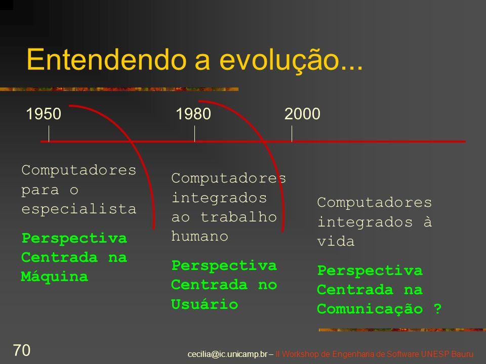 Entendendo a evolução... 1950. 1980. 2000. Computadores para o especialista. Perspectiva Centrada na Máquina.