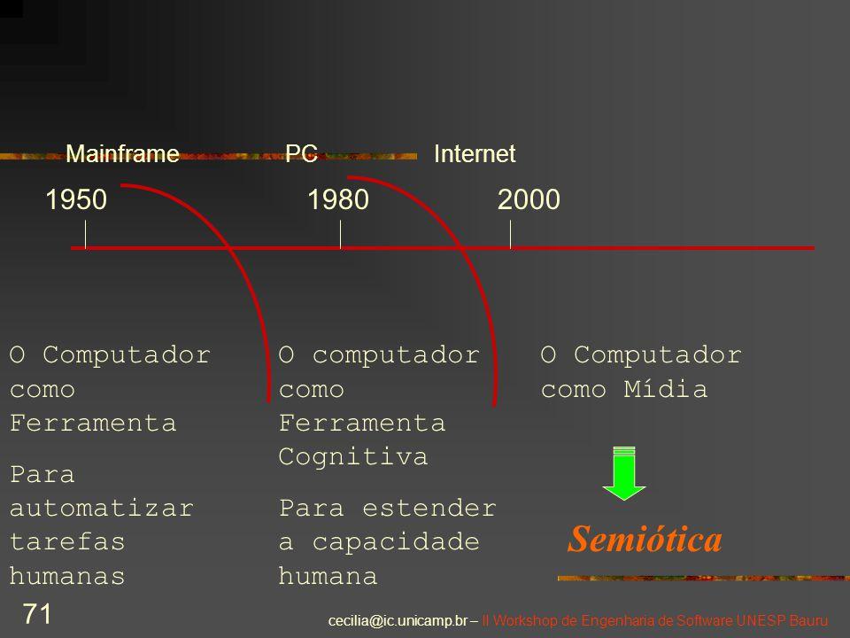 Semiótica 1950 1980 2000 O Computador como Ferramenta
