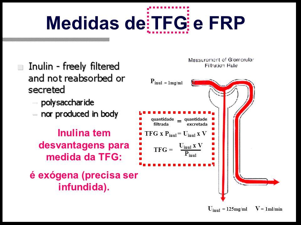 Medidas de TFG e FRP Inulina tem desvantagens para medida da TFG: