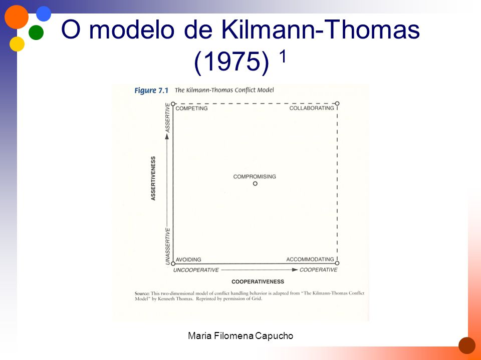 O modelo de Kilmann-Thomas (1975) 1