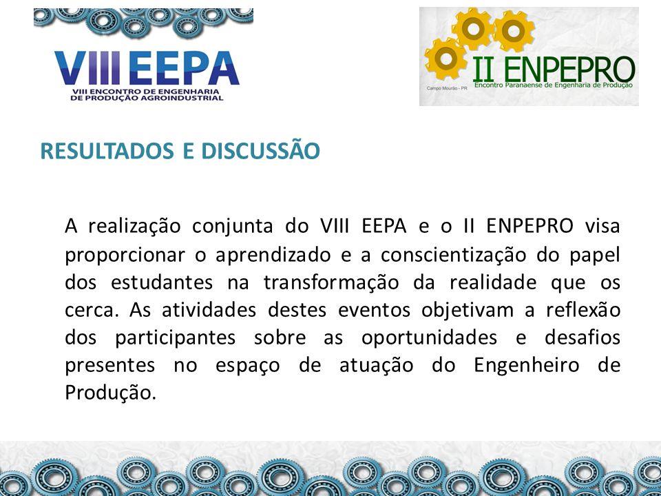 RESULTADOS E DISCUSSÃO A realização conjunta do VIII EEPA e o II ENPEPRO visa proporcionar o aprendizado e a conscientização do papel dos estudantes na transformação da realidade que os cerca.