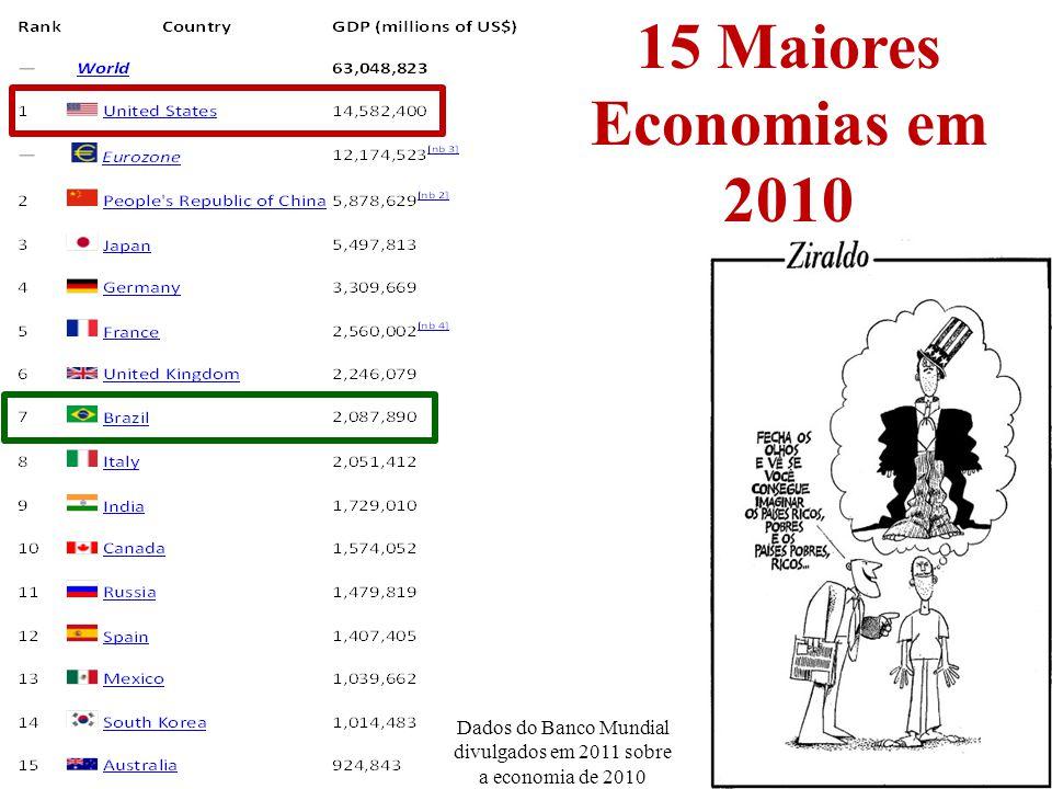 Dados do Banco Mundial divulgados em 2011 sobre a economia de 2010