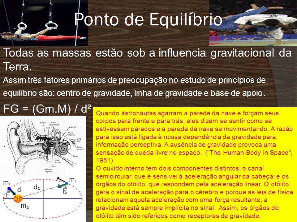Ponto de Equilíbrio Todas as massas estão sob a influencia gravitacional da Terra.