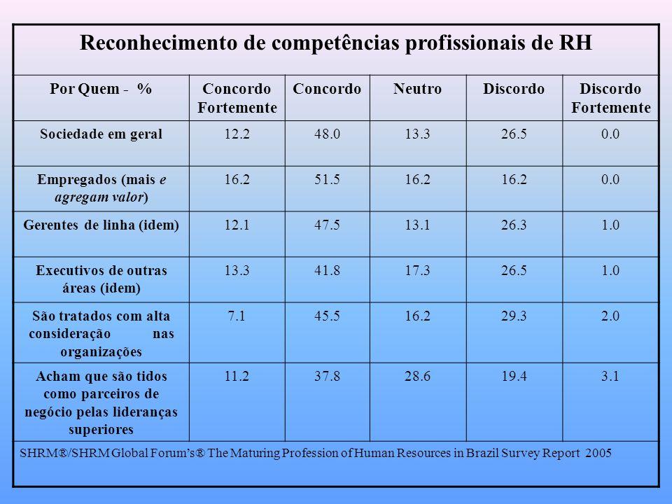 Reconhecimento de competências profissionais de RH