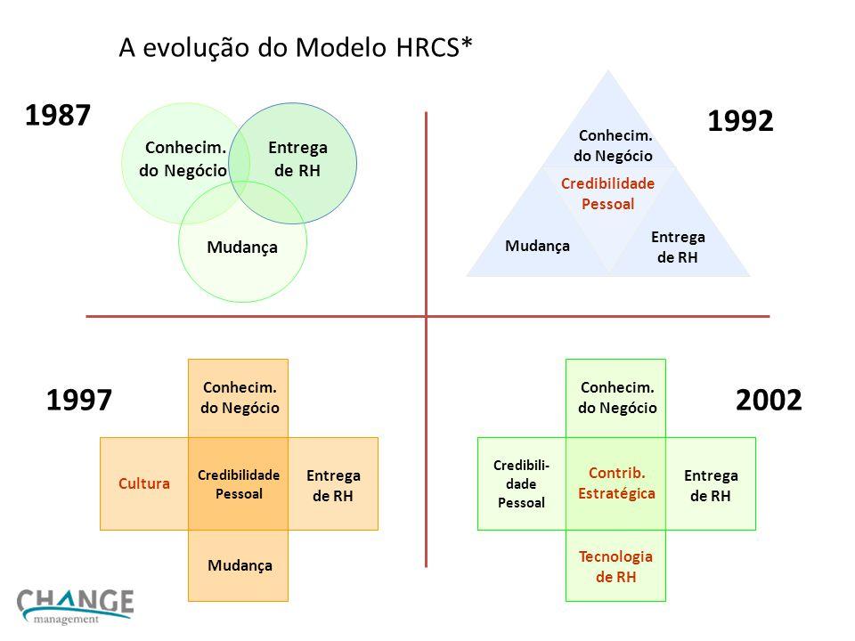 A evolução do Modelo HRCS*
