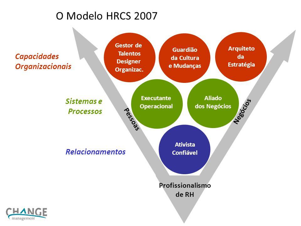 O Modelo HRCS 2007 Capacidades Organizacionais Sistemas e Processos