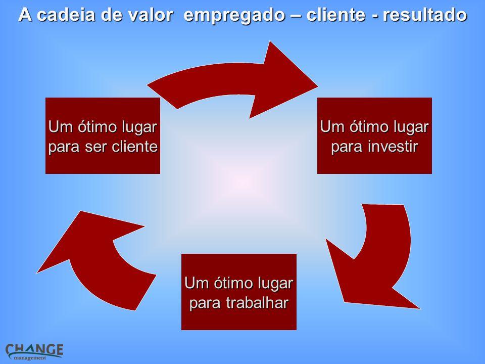 A cadeia de valor empregado – cliente - resultado