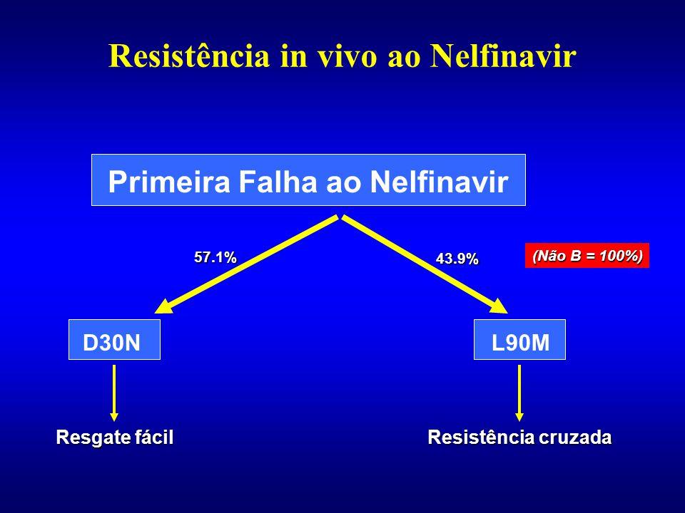 Resistência in vivo ao Nelfinavir