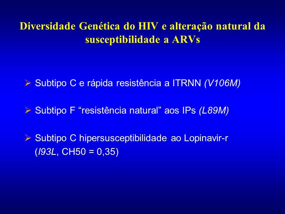 Diversidade Genética do HIV e alteração natural da susceptibilidade a ARVs
