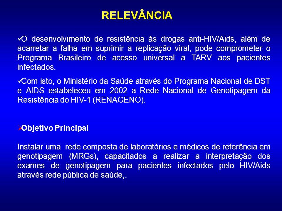 O desenvolvimento de resistência às drogas anti-HIV/Aids, além de acarretar a falha em suprimir a replicação viral, pode comprometer o Programa Brasileiro de acesso universal a TARV aos pacientes infectados.