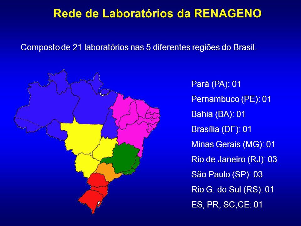Rede de Laboratórios da RENAGENO