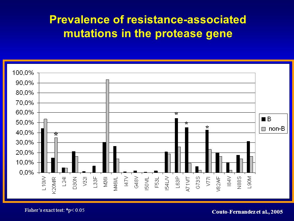 Prevalence of resistance-associated mutations in the protease gene