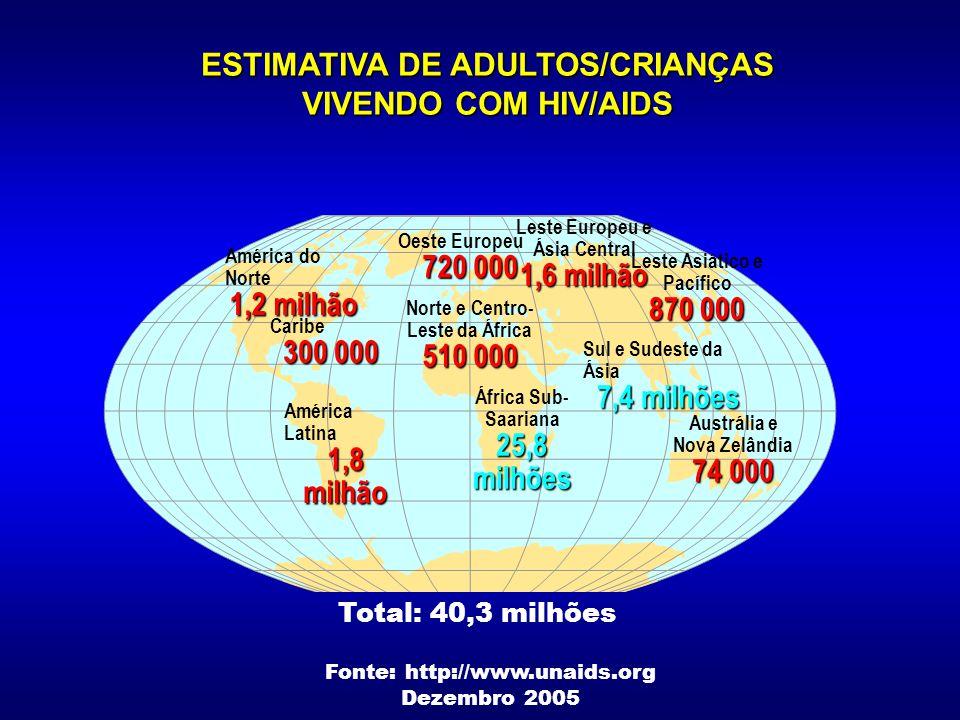 ESTIMATIVA DE ADULTOS/CRIANÇAS VIVENDO COM HIV/AIDS
