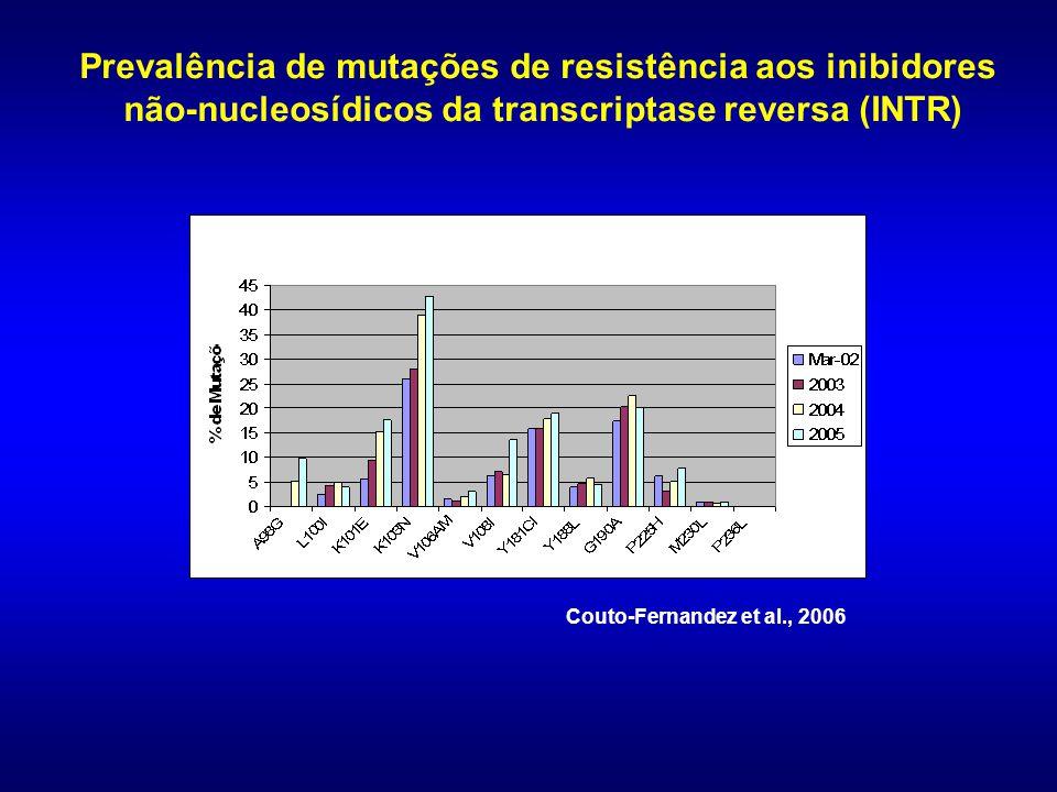 Prevalência de mutações de resistência aos inibidores