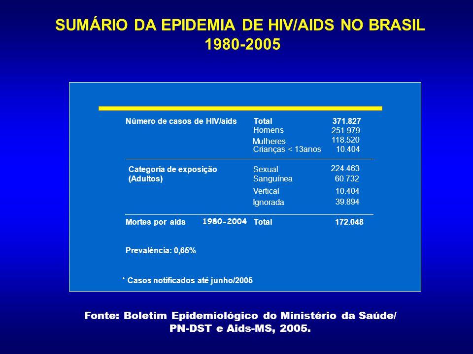 SUMÁRIO DA EPIDEMIA DE HIV/AIDS NO BRASIL 1980-2005
