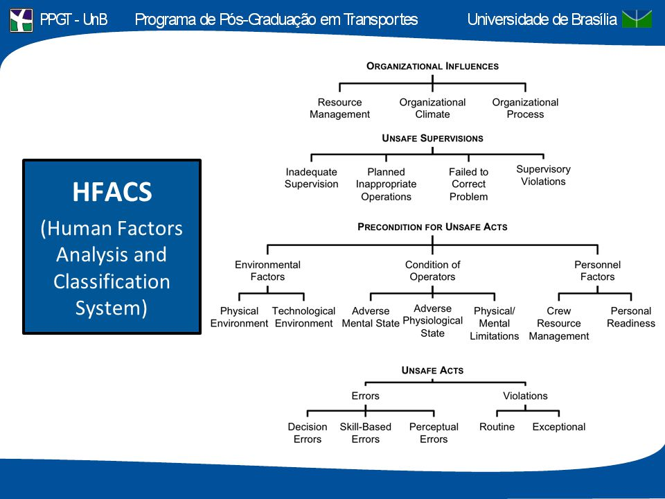 (Human Factors Analysis and Classification System)
