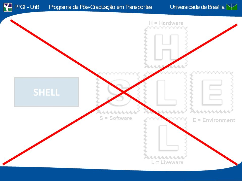 H = Hardware SHELL S = Software E = Environment L = Liveware