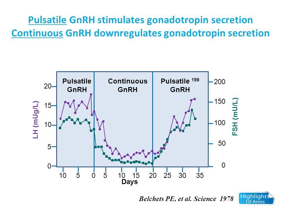 Pulsatile GnRH stimulates gonadotropin secretion Continuous GnRH downregulates gonadotropin secretion