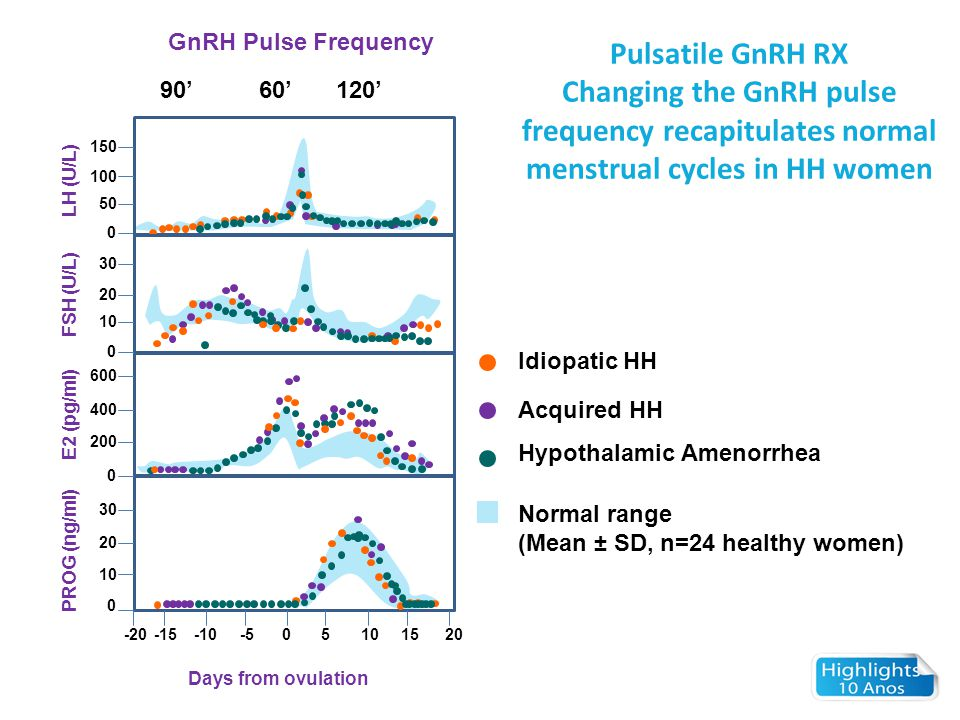 GnRH Pulse Frequency Pulsatile GnRH RX. Changing the GnRH pulse frequency recapitulates normal menstrual cycles in HH women.