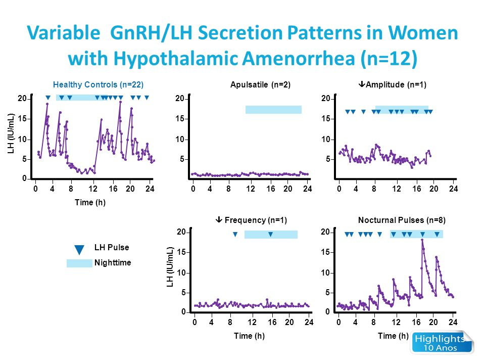 Variable GnRH/LH Secretion Patterns in Women with Hypothalamic Amenorrhea (n=12)