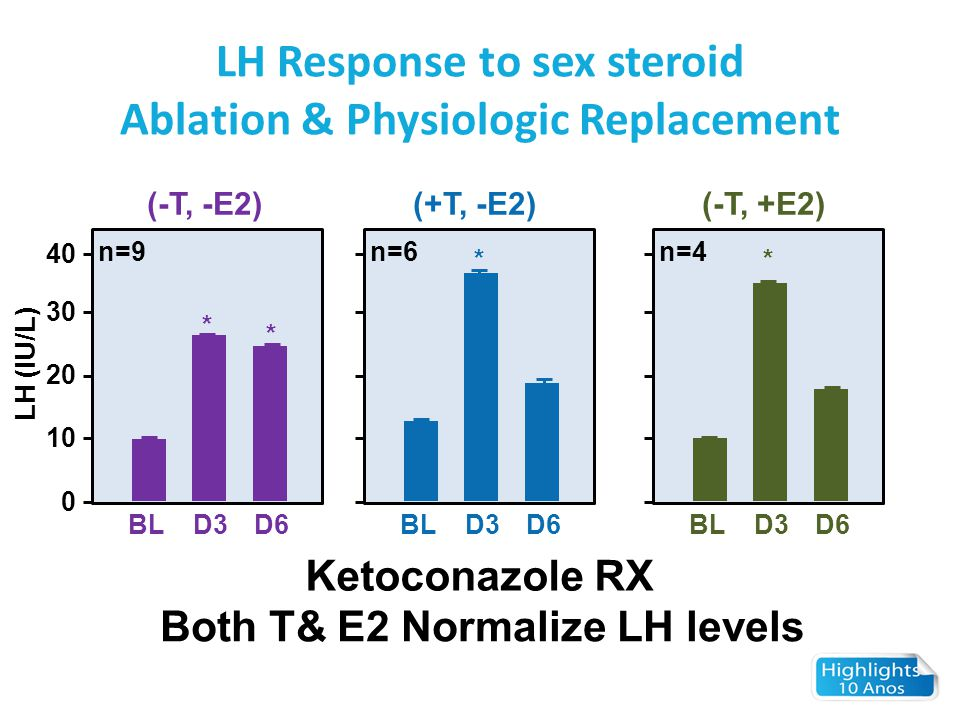 LH Response to sex steroid Ablation & Physiologic Replacement