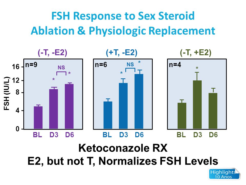 FSH Response to Sex Steroid Ablation & Physiologic Replacement