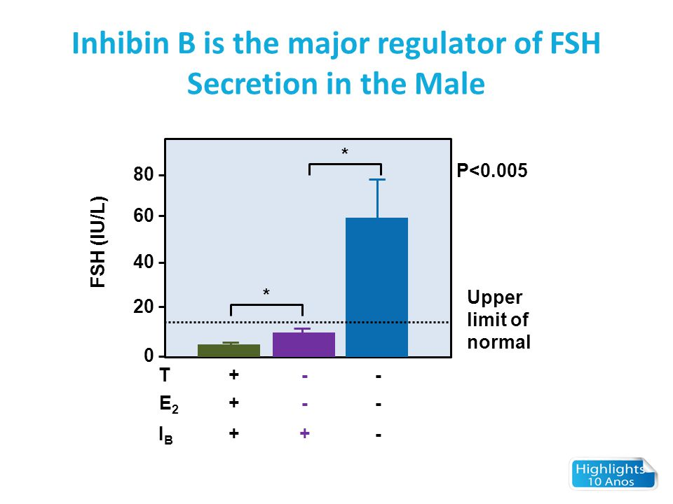 Inhibin B is the major regulator of FSH Secretion in the Male