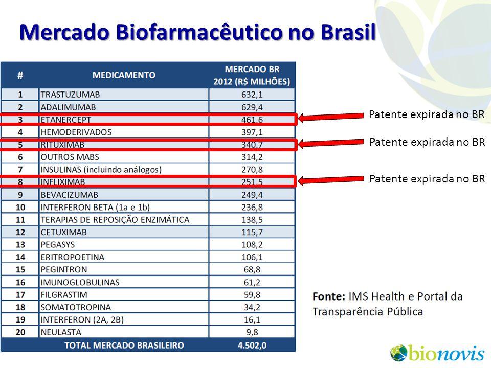 Mercado Biofarmacêutico no Brasil