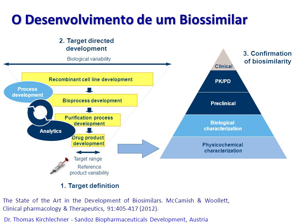 2. Target directed development 3. Confirmation of biosimilarity