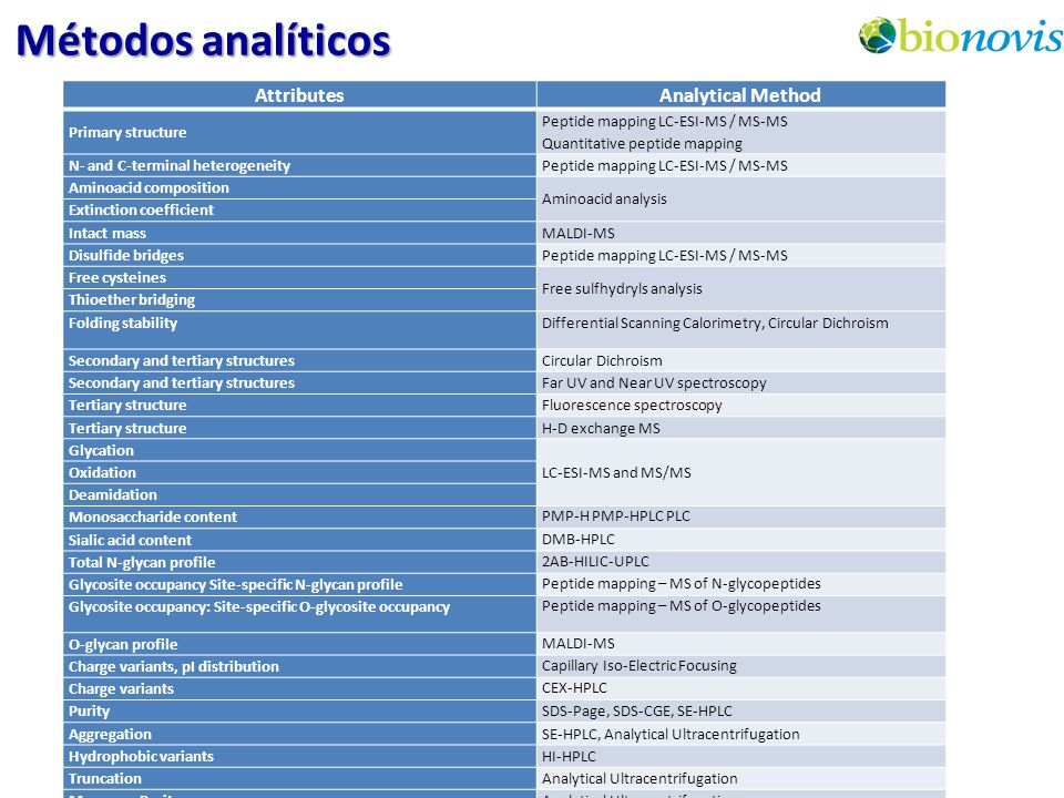Métodos analíticos Attributes Analytical Method Primary structure