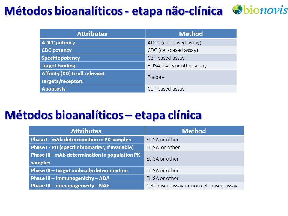 Métodos bioanalíticos - etapa não-clínica