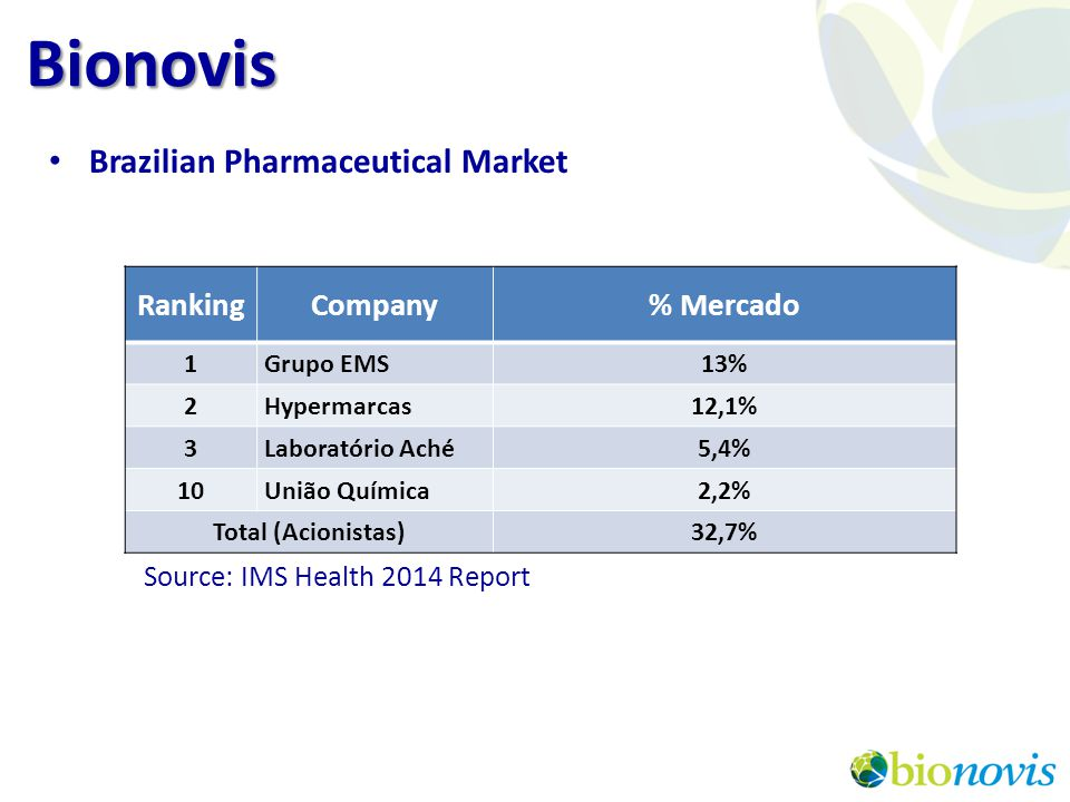 Bionovis Brazilian Pharmaceutical Market Ranking Company % Mercado