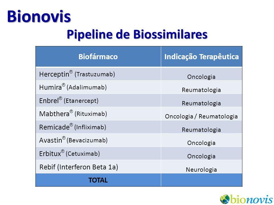 Pipeline de Biossimilares