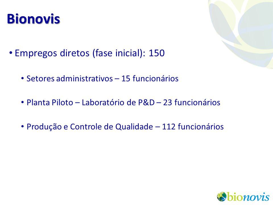 Bionovis Empregos diretos (fase inicial): 150
