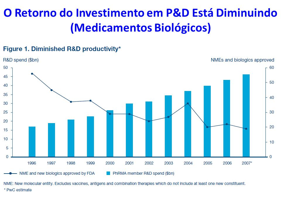 O Retorno do Investimento em P&D Está Diminuindo