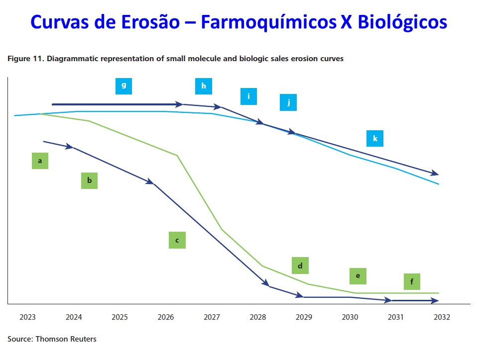 Curvas de Erosão – Farmoquímicos X Biológicos