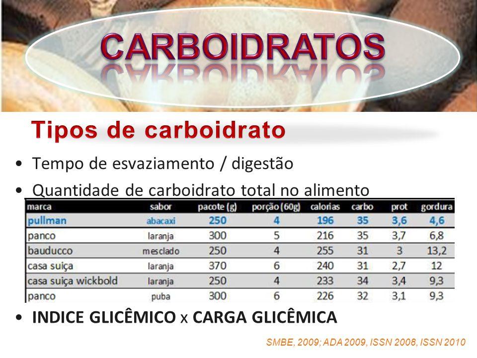 CARBOIDRATOS Tipos de carboidrato Tempo de esvaziamento / digestão