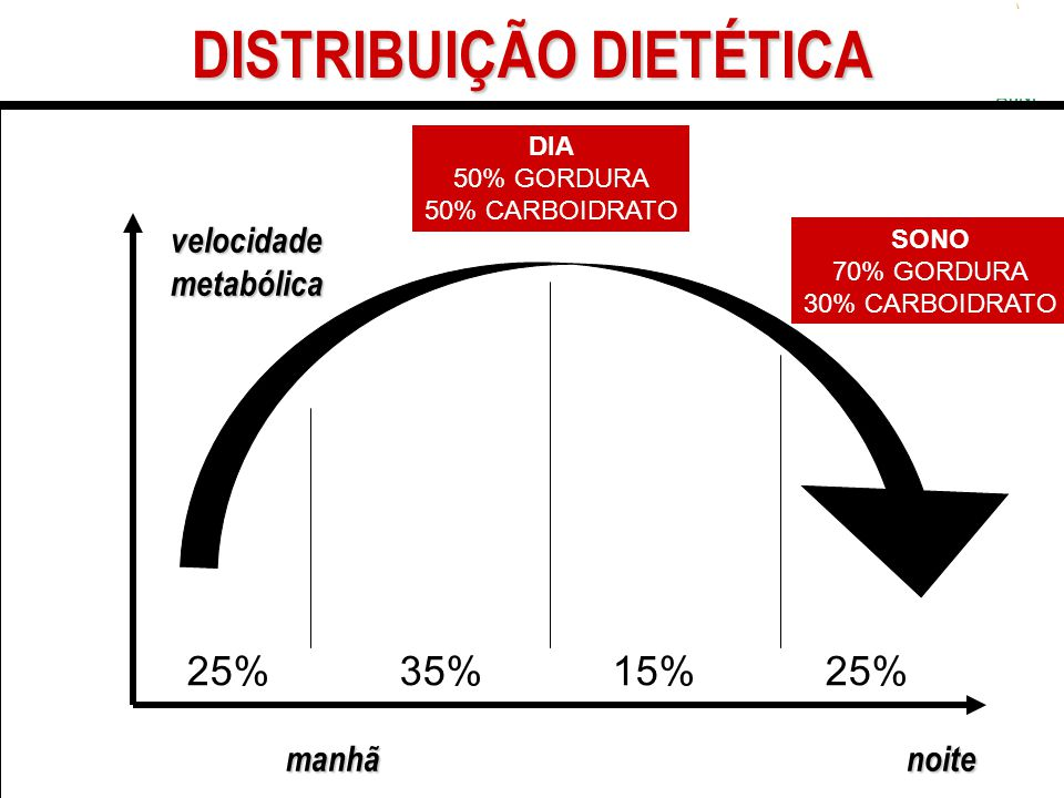 DISTRIBUIÇÃO DIETÉTICA