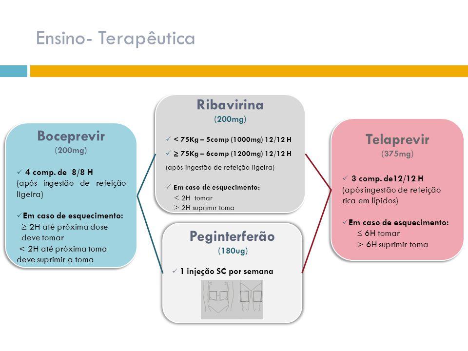 Ensino- Terapêutica Ribavirina Boceprevir Telaprevir Peginterferão