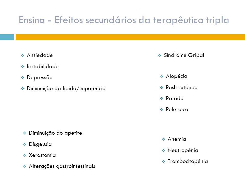 Ensino - Efeitos secundários da terapêutica tripla