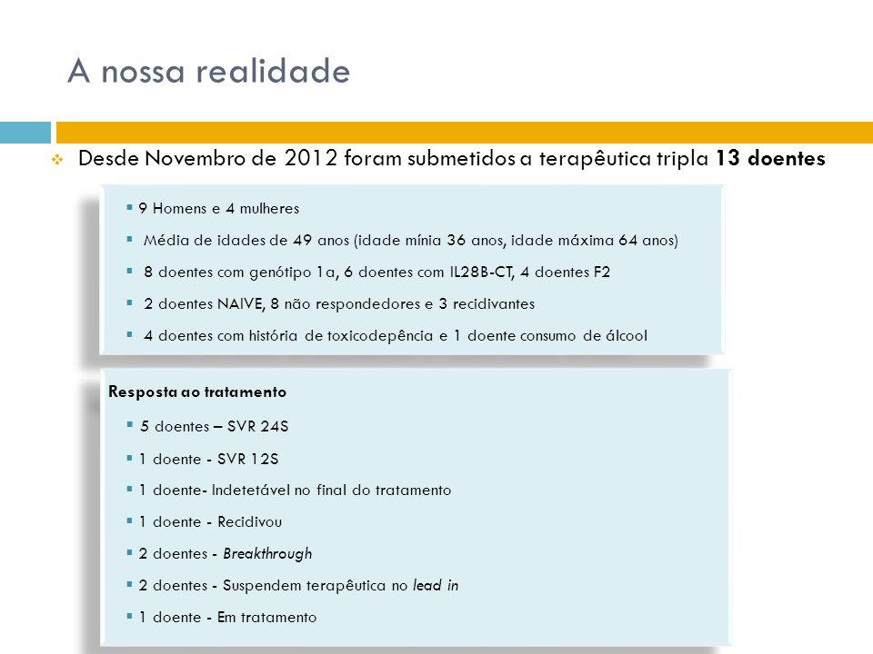 A nossa realidade Desde Novembro de 2012 foram submetidos a terapêutica tripla 13 doentes. 9 Homens e 4 mulheres.