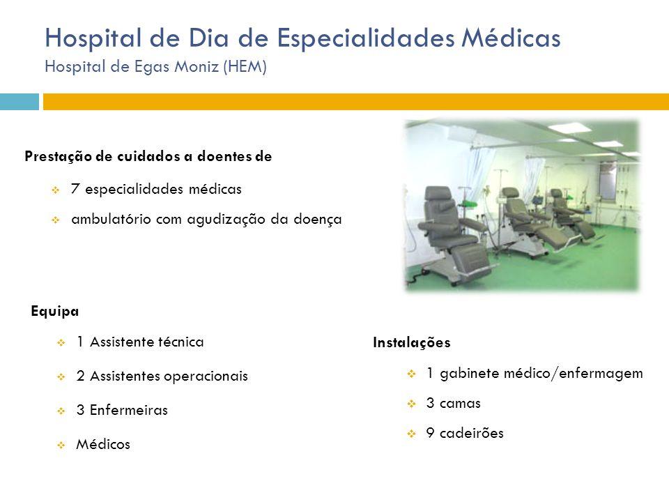 Hospital de Dia de Especialidades Médicas Hospital de Egas Moniz (HEM)