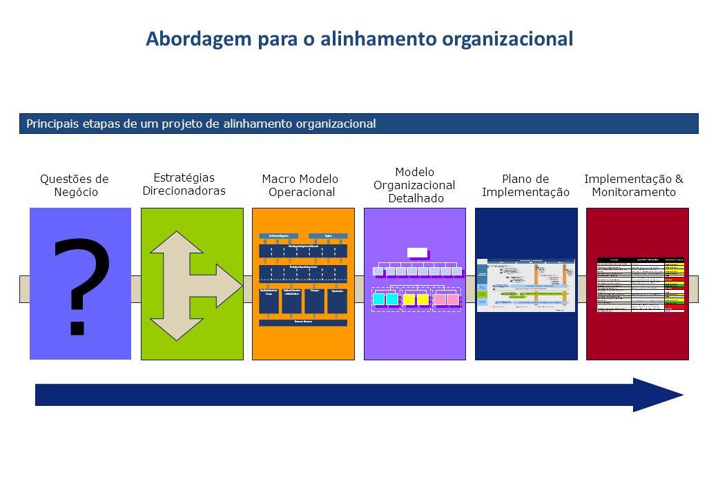 Abordagem para o alinhamento organizacional