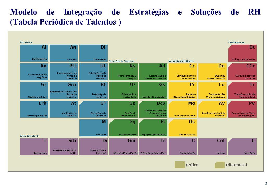 Modelo de Integração de Estratégias e Soluções de RH (Tabela Periódica de Talentos )