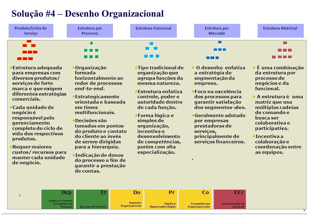 Solução #4 – Desenho Organizacional