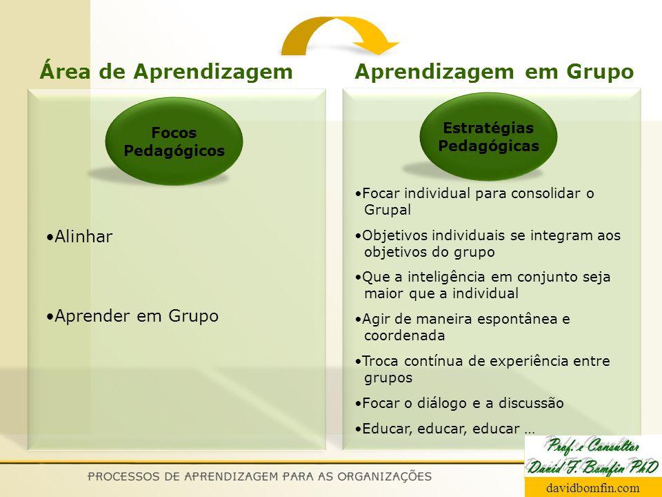 Área de Aprendizagem Aprendizagem em Grupo Alinhar Aprender em Grupo