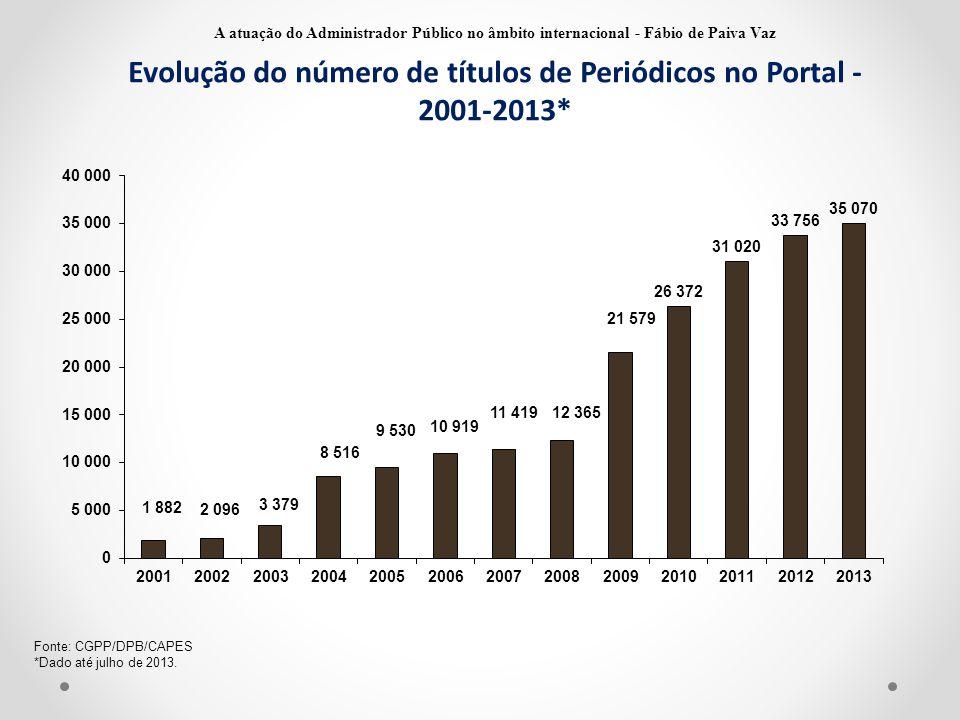 Evolução do número de títulos de Periódicos no Portal - 2001-2013*